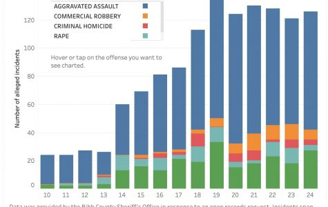 Data shows youth violence trends